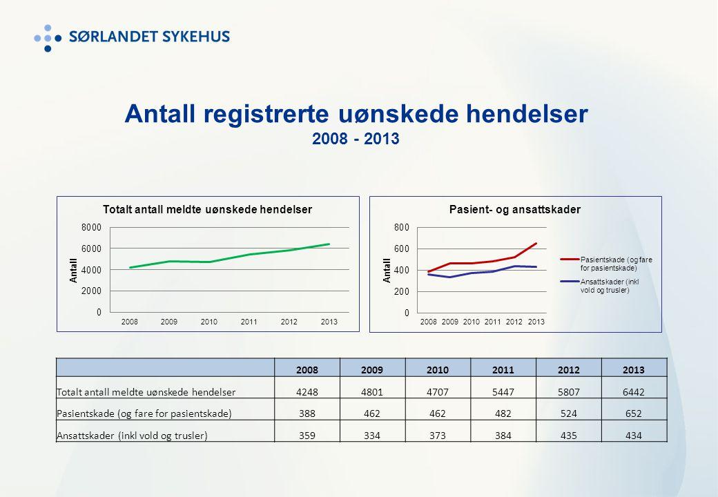 Antall registrerte uønskede hendelser Pr klinikk/mnd 2012 - 2013
