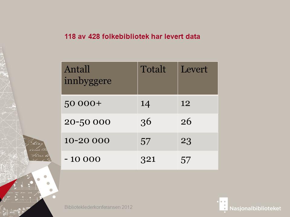Biblioteklederkonferansen 2012 Antall innbyggere TotaltLevert 50 000+1412 20-50 0003626 10-20 0005723 - 10 00032157 118 av 428 folkebibliotek har leve