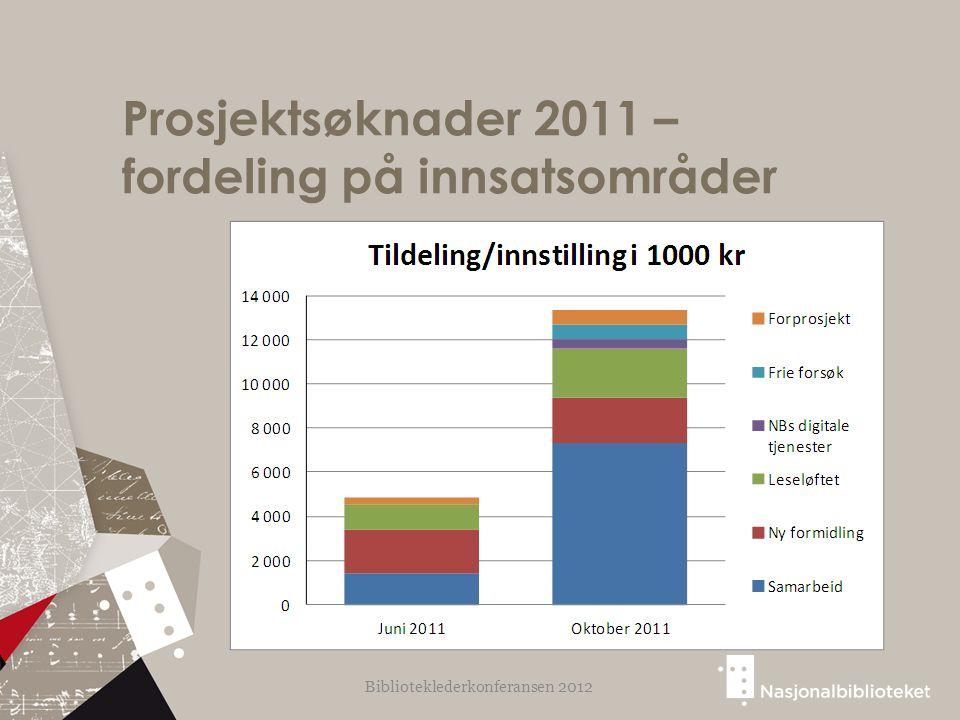 Prosjektsøknader 2011 – fordeling på innsatsområder Biblioteklederkonferansen 2012