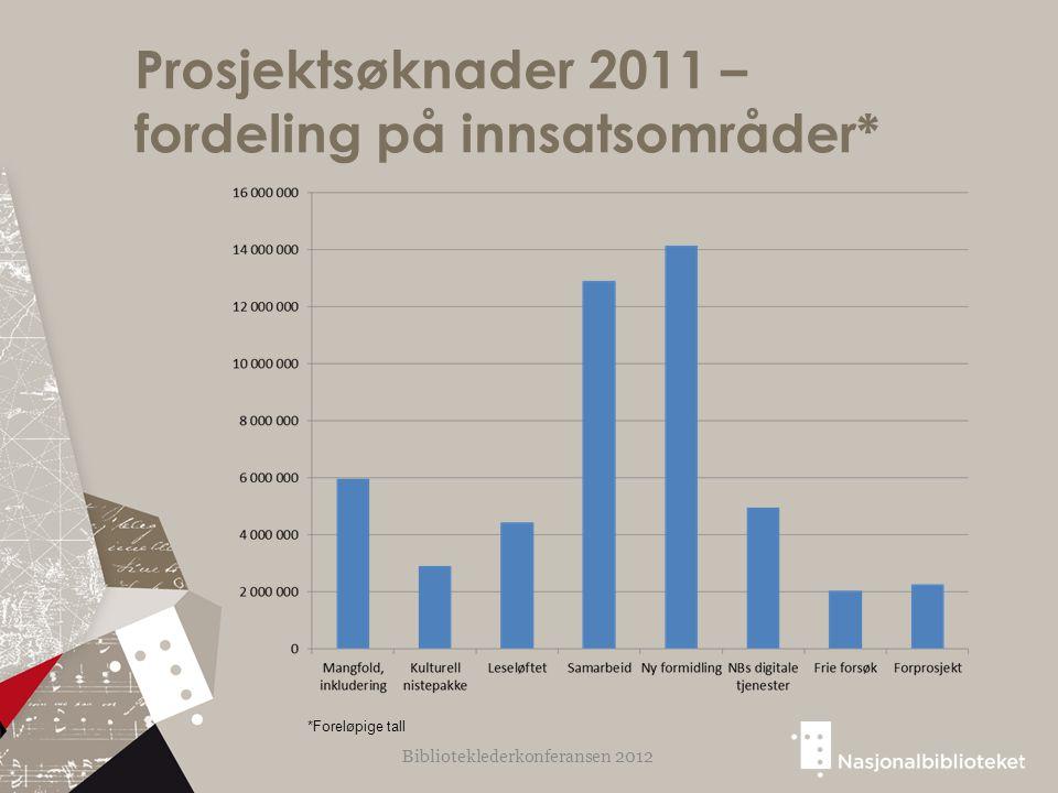Prosjektsøknader 2011 – fordeling på innsatsområder* Biblioteklederkonferansen 2012 *Foreløpige tall