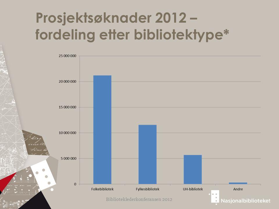 Prosjektsøknader 2012 – fordeling etter bibliotektype* Biblioteklederkonferansen 2012