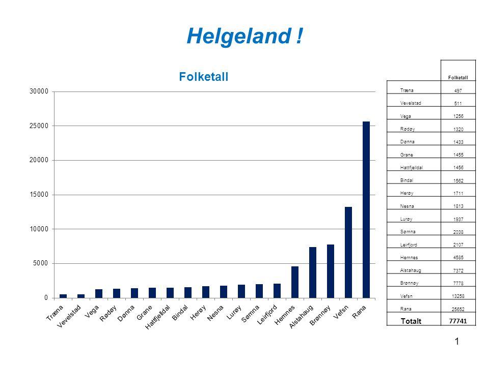 Helgeland .
