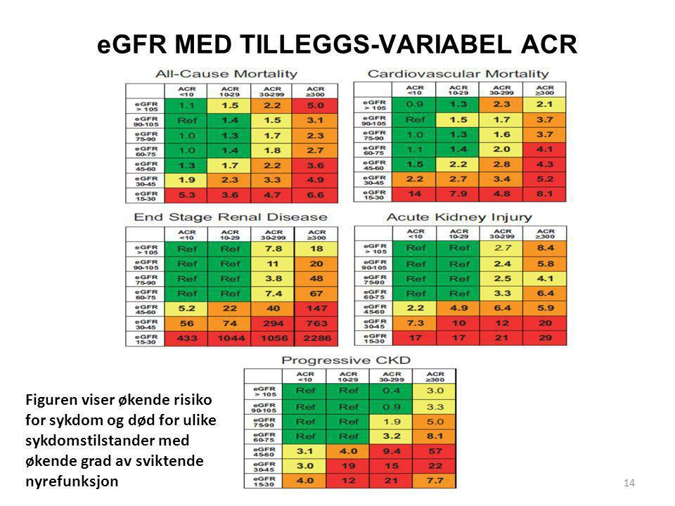 eGFR MED TILLEGGS-VARIABEL ACR 14 Figuren viser økende risiko for sykdom og død for ulike sykdomstilstander med økende grad av sviktende nyrefunksjon