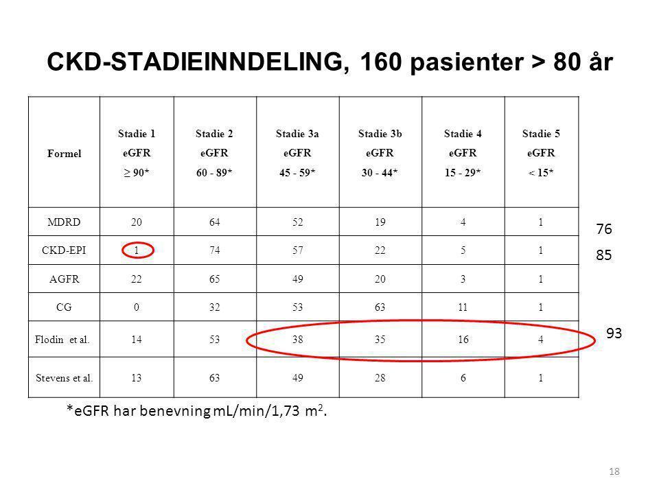 CKD-STADIEINNDELING, 160 pasienter > 80 år 18 Formel Stadie 1 eGFR ≥ 90* Stadie 2 eGFR 60 - 89* Stadie 3a eGFR 45 - 59* Stadie 3b eGFR 30 - 44* Stadie