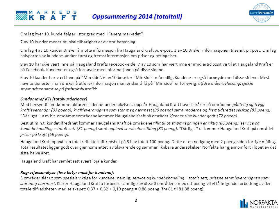 2 Oppsummering 2014 (totaltall) Om lag hver 10.kunde følger i stor grad med i energimarkedet .