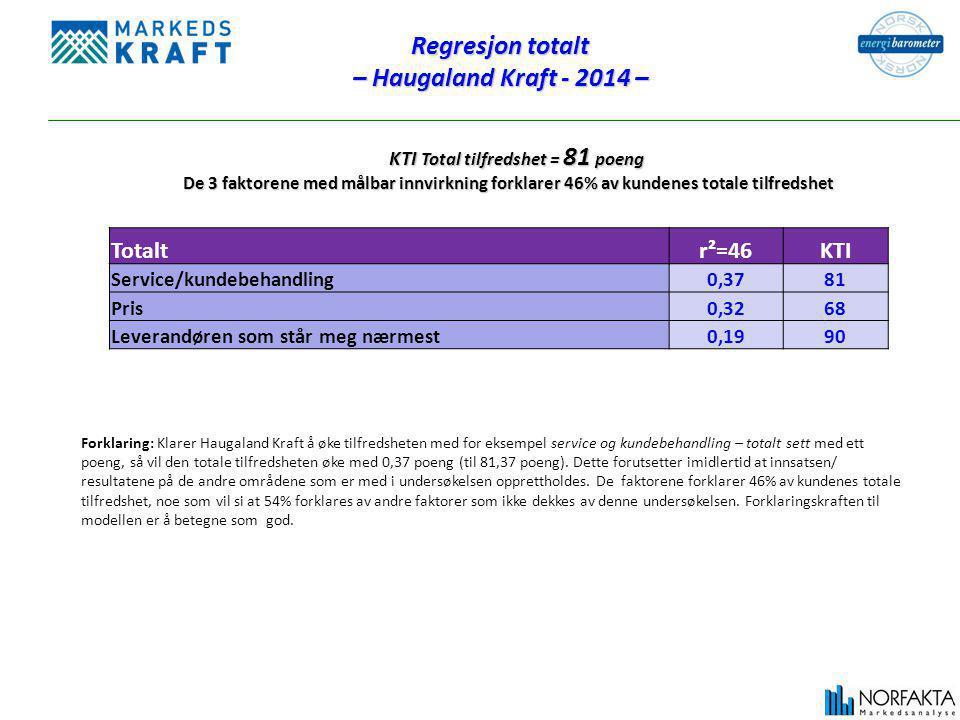 Regresjon totalt – Haugaland Kraft - 2014 – KTI Total tilfredshet = 81 poeng KTI Total tilfredshet = 81 poeng De 3 faktorene med målbar innvirkning forklarer 46% av kundenes totale tilfredshet Forklaring: Klarer Haugaland Kraft å øke tilfredsheten med for eksempel service og kundebehandling – totalt sett med ett poeng, så vil den totale tilfredsheten øke med 0,37 poeng (til 81,37 poeng).