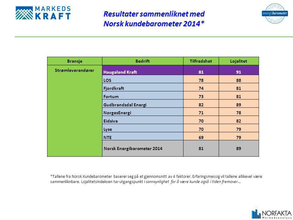 Resultater sammenliknet med Norsk kundebarometer 2014* *Tallene fra Norsk Kundebarometer baserer seg på et gjennomsnitt av 4 faktorer.