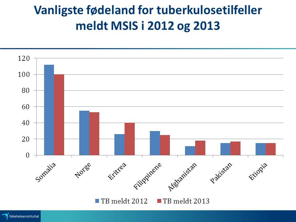 Vanligste fødeland for tuberkulosetilfeller meldt MSIS i 2012 og 2013