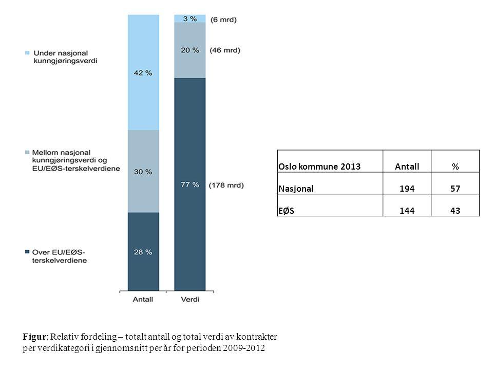 Figur: Relativ fordeling – totalt antall og total verdi av kontrakter per verdikategori i gjennomsnitt per år for perioden 2009-2012 Oslo kommune 2013