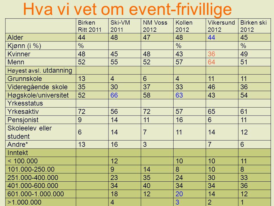 Hva vi vet om event-frivillige Birken Ritt 2011 Ski-VM 2011 NM Voss 2012 Kollen 2012 Vikersund 2012 Birken ski 2012 Alder444847484445 Kjønn (i %)%% Kv