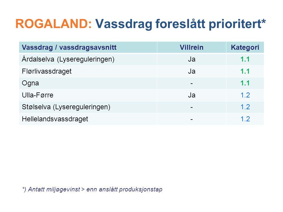 ROGALAND: Vassdrag foreslått prioritert* Vassdrag / vassdragsavsnittVillreinKategori Årdalselva (Lysereguleringen)Ja1.1 FlørlivassdragetJa1.1 Ogna-1.1 Ulla-FørreJa1.2 Stølselva (Lysereguleringen)-1.2 Hellelandsvassdraget-1.2 *) Antatt miljøgevinst > enn anslått produksjonstap