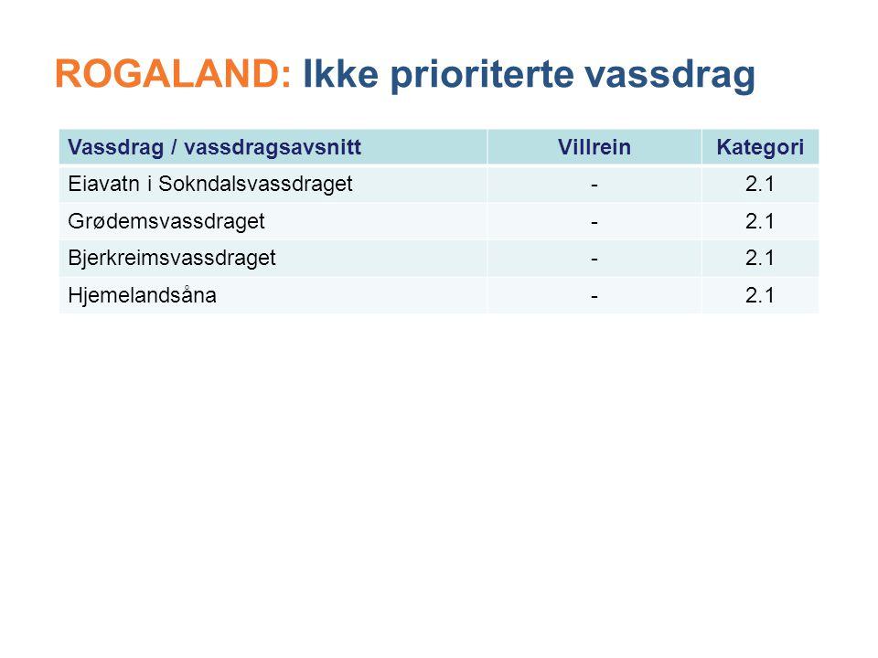 ROGALAND: Ikke prioriterte vassdrag Vassdrag / vassdragsavsnittVillreinKategori Eiavatn i Sokndalsvassdraget-2.1 Grødemsvassdraget-2.1 Bjerkreimsvassdraget-2.1 Hjemelandsåna-2.1