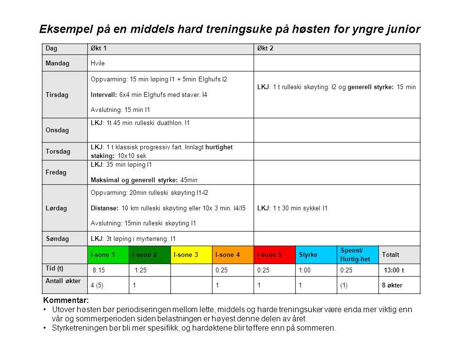 DagØkt 1Økt 2 MandagHvile Tirsdag Oppvarming: 15 min løping I1 + 5min Elghufs I2 Intervall: 6x4 min Elghufs med staver.