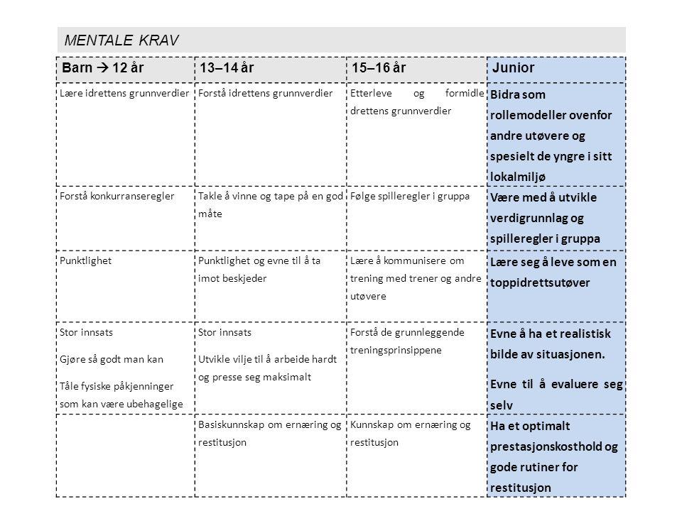 UtførelseEvaluering MÅL: skape kontinuerlig utvikling i læringsarbeidet Justere/ forsterke fokus Forberedelse
