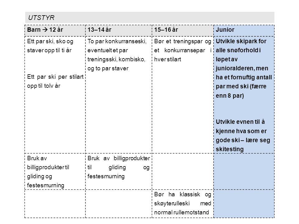 Treningsprinsipper og Treningsinnhold Restitusjonsfase UTGANGSNIVÅ Prestasjonskurve PRESTASJONSEVNE (FORM) Overkompensasjonsfase Treningsbelastning Oppbyggende fase (hvile) Nedbrytende fase (trening) TID