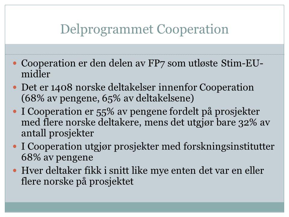Delprogrammet Cooperation Cooperation er den delen av FP7 som utløste Stim-EU- midler Det er 1408 norske deltakelser innenfor Cooperation (68% av pengene, 65% av deltakelsene) I Cooperation er 55% av pengene fordelt på prosjekter med flere norske deltakere, mens det utgjør bare 32% av antall prosjekter I Cooperation utgjør prosjekter med forskningsinstitutter 68% av pengene Hver deltaker fikk i snitt like mye enten det var en eller flere norske på prosjektet