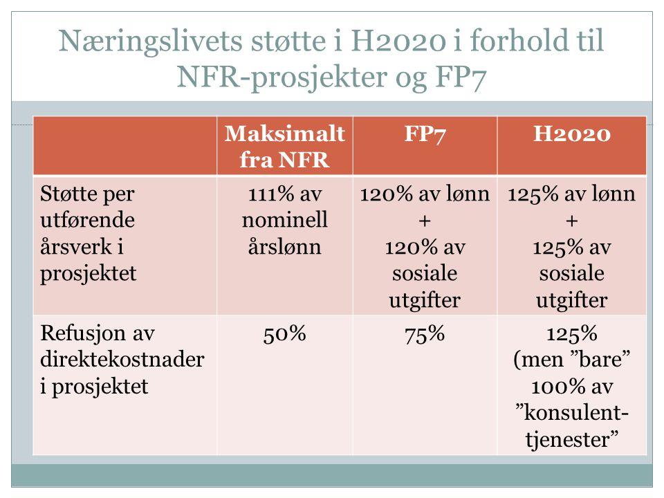 Næringslivets støtte i H2020 i forhold til NFR-prosjekter og FP7 Maksimalt fra NFR FP7H2020 Støtte per utførende årsverk i prosjektet 111% av nominell årslønn 120% av lønn + 120% av sosiale utgifter 125% av lønn + 125% av sosiale utgifter Refusjon av direktekostnader i prosjektet 50%75%125% (men bare 100% av konsulent- tjenester