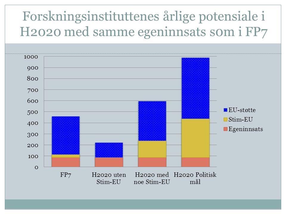 Forskningsinstituttenes årlige potensiale i H2020 med samme egeninnsats s0m i FP7