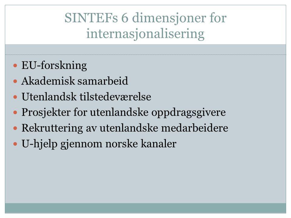 SINTEFs 6 dimensjoner for internasjonalisering EU-forskning Akademisk samarbeid Utenlandsk tilstedeværelse Prosjekter for utenlandske oppdragsgivere Rekruttering av utenlandske medarbeidere U-hjelp gjennom norske kanaler
