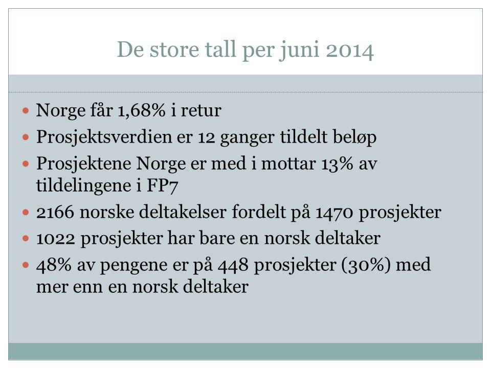 De store tall per juni 2014 Norge får 1,68% i retur Prosjektsverdien er 12 ganger tildelt beløp Prosjektene Norge er med i mottar 13% av tildelingene i FP7 2166 norske deltakelser fordelt på 1470 prosjekter 1022 prosjekter har bare en norsk deltaker 48% av pengene er på 448 prosjekter (30%) med mer enn en norsk deltaker