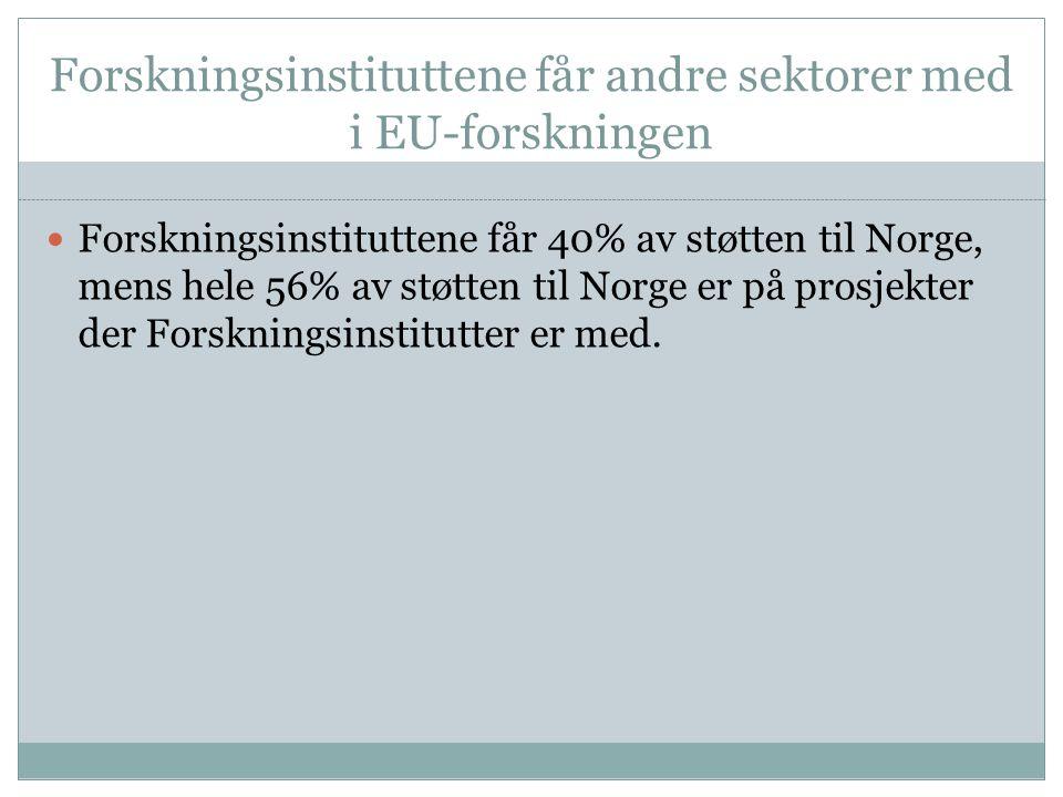 Forskningsinstituttene får andre sektorer med i EU-forskningen Forskningsinstituttene får 40% av støtten til Norge, mens hele 56% av støtten til Norge er på prosjekter der Forskningsinstitutter er med.