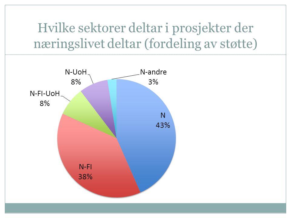 Hvilke sektorer deltar i prosjekter der næringslivet deltar (fordeling av støtte)