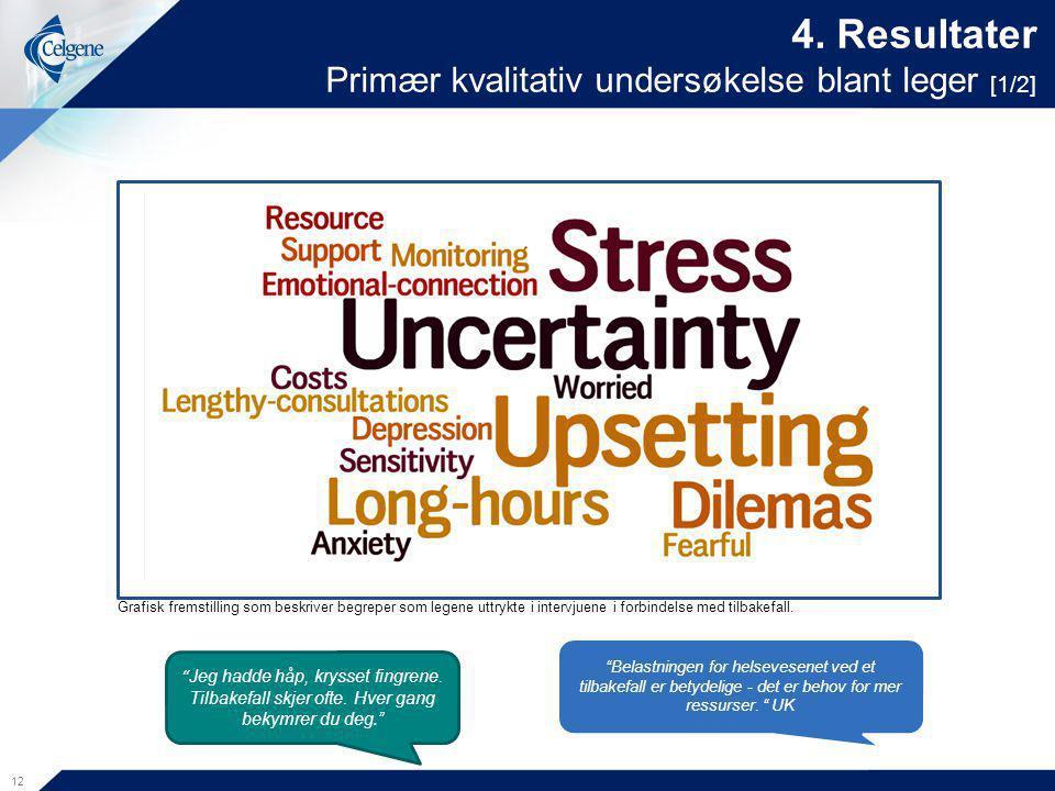 """4. Resultater Primær kvalitativ undersøkelse blant leger [1/2] 12 """"Belastningen for helsevesenet ved et tilbakefall er betydelige - det er behov for m"""
