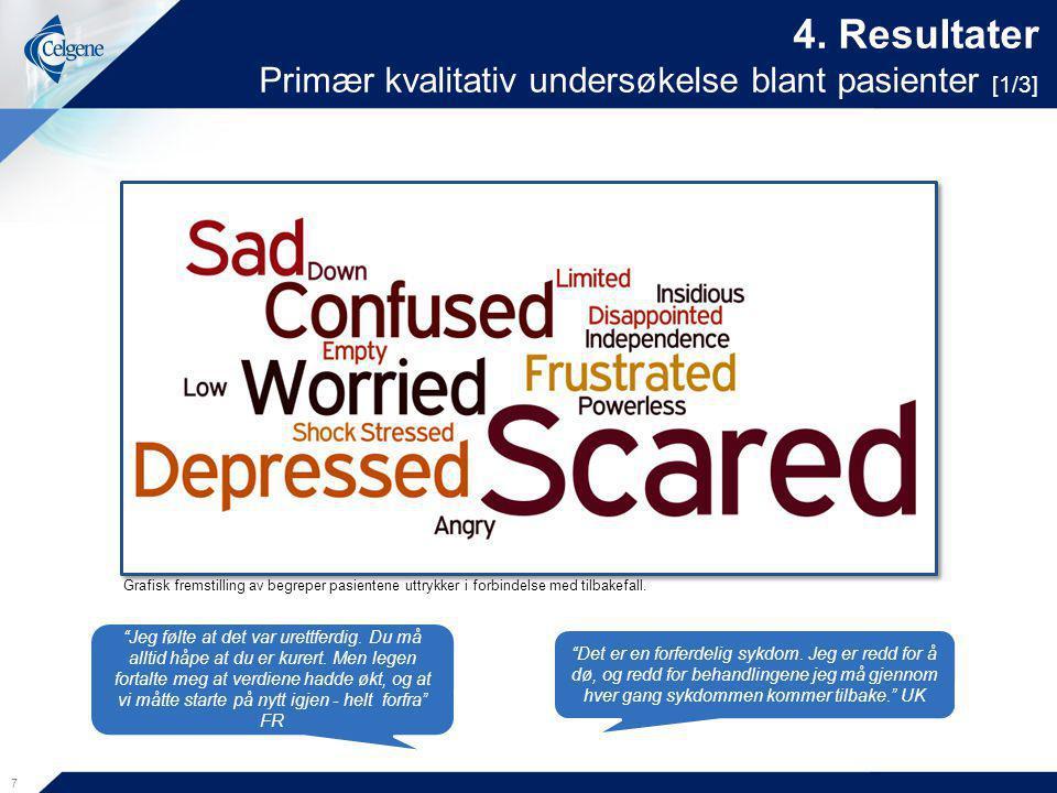 """4. Resultater Primær kvalitativ undersøkelse blant pasienter [1/3] 7 """"Jeg følte at det var urettferdig. Du må alltid håpe at du er kurert. Men legen f"""