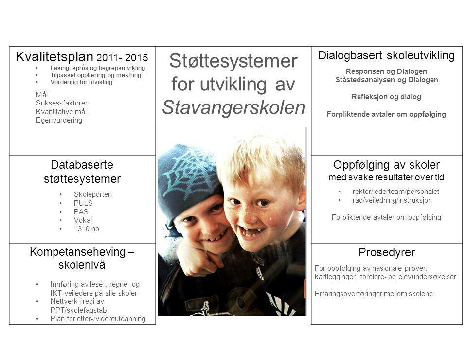 Kvalitetsplan 2011- 2015 Lesing, språk og begrepsutvikling Tilpasset opplæring og mestring Vurdering for utvikling Mål Suksessfaktorer Kvantitative må