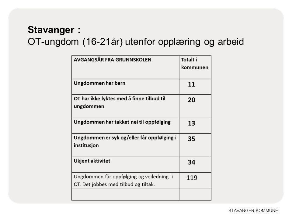STAVANGER KOMMUNE Stavanger : OT-ungdom (16-21år) utenfor opplæring og arbeid