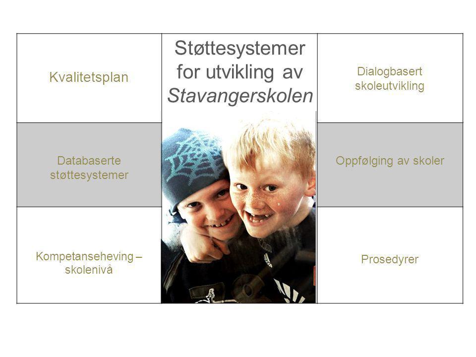 Kvalitetsplan Støttesystemer for utvikling av Stavangerskolen Dialogbasert skoleutvikling Databaserte støttesystemer Oppfølging av skoler Kompetansehe