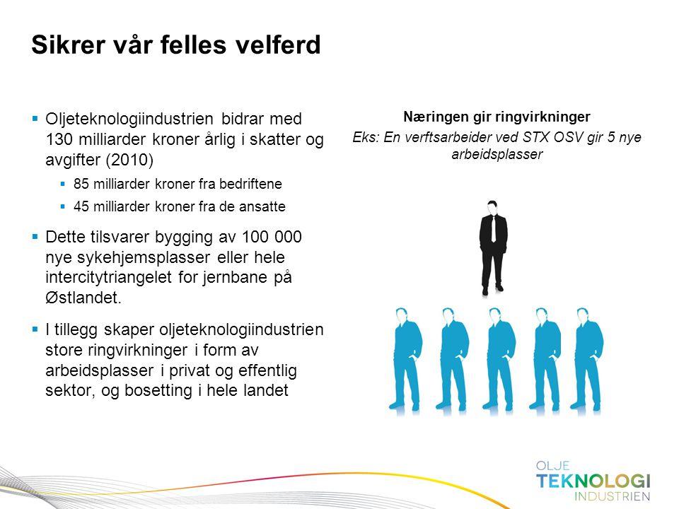 16 Norges Bank Pengepolitikk  Oljeteknologiindustrien bidrar med 130 milliarder kroner årlig i skatter og avgifter (2010)  85 milliarder kroner fra