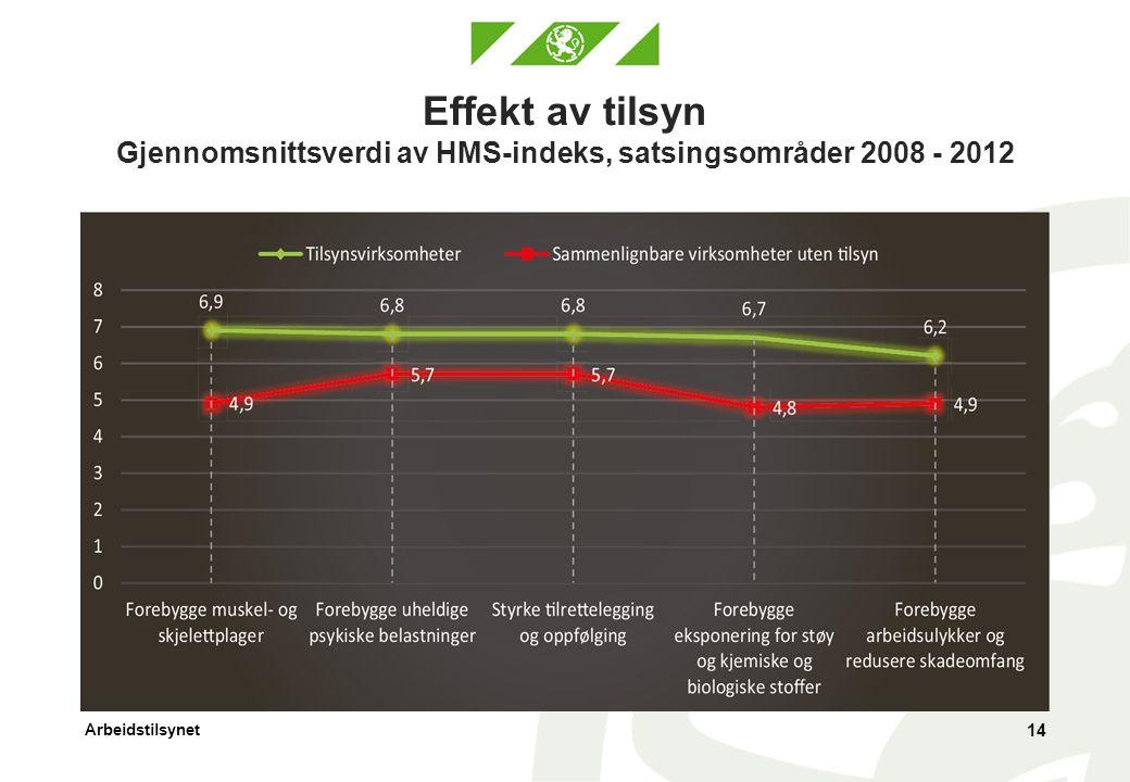 Arbeidstilsynet Effekt av tilsyn Gjennomsnittsverdi av HMS-indeks, satsingsområder 2008 - 2012 14