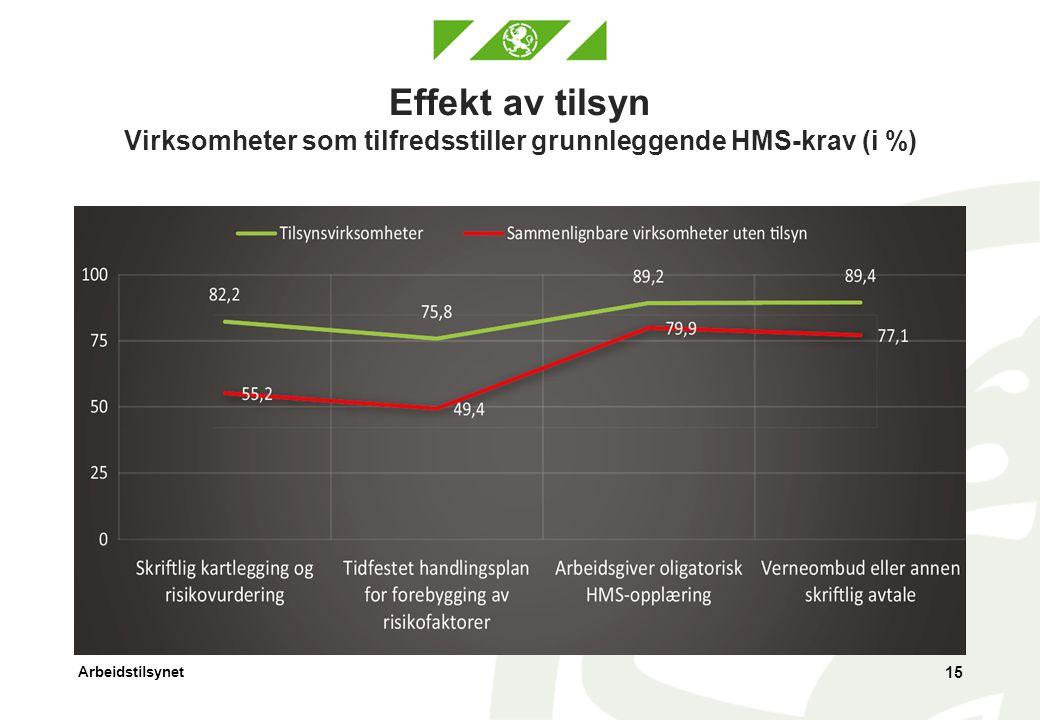 Arbeidstilsynet Effekt av tilsyn Virksomheter som tilfredsstiller grunnleggende HMS-krav (i %) 15