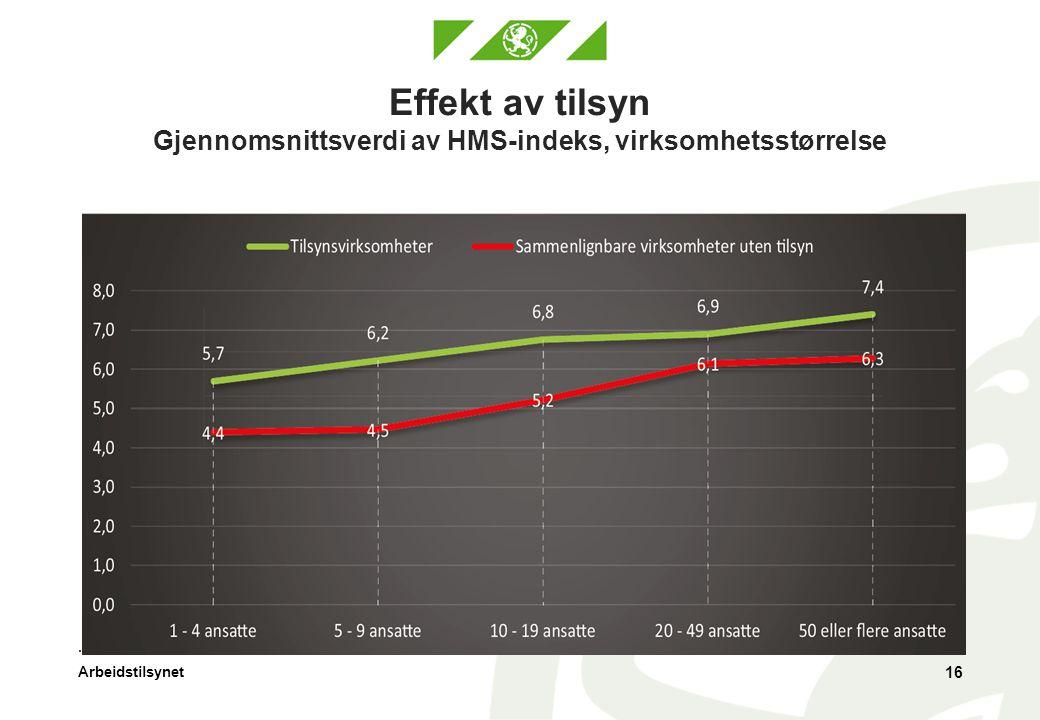 Arbeidstilsynet Effekt av tilsyn Gjennomsnittsverdi av HMS-indeks, virksomhetsstørrelse 16