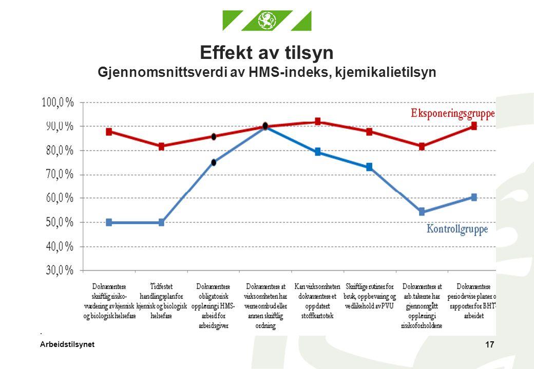 Arbeidstilsynet Effekt av tilsyn Gjennomsnittsverdi av HMS-indeks, kjemikalietilsyn 17