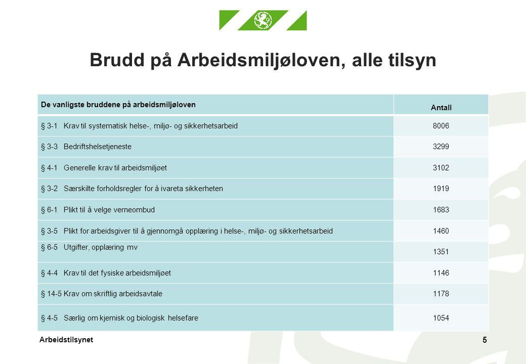 Arbeidstilsynet Brudd på Arbeidsmiljøloven, alle tilsyn 5 De vanligste bruddene på arbeidsmiljøloven Antall § 3-1 Krav til systematisk helse-, miljø-