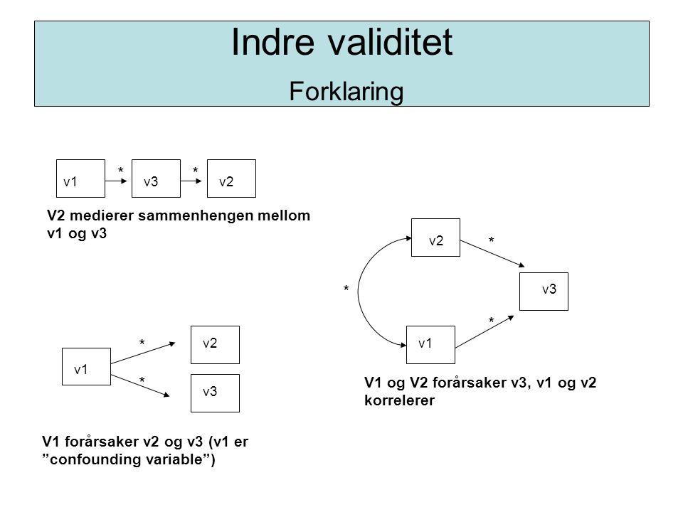 """Indre validitet Forklaring v1v2 v1 v3 V2 medierer sammenhengen mellom v1 og v3 V1 forårsaker v2 og v3 (v1 er """"confounding variable"""") V1 og V2 forårsak"""