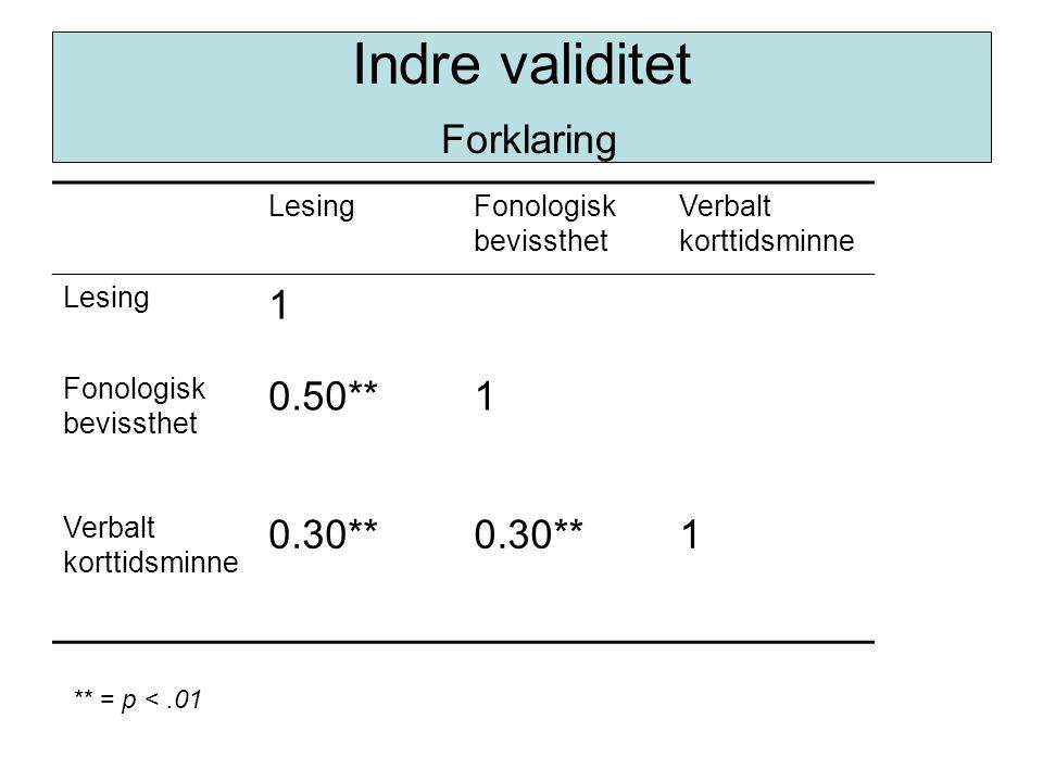 Indre validitet Forklaring LesingFonologisk bevissthet Verbalt korttidsminne Lesing 1 Fonologisk bevissthet 0.50**1 Verbalt korttidsminne 0.30** 1 **