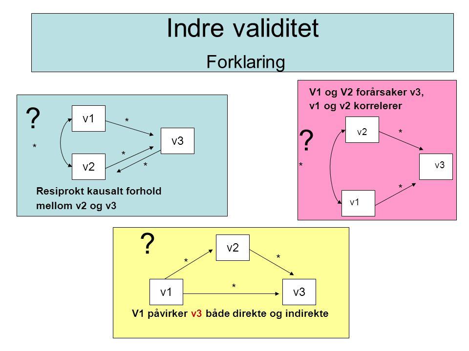 Indre validitet Forklaring v2 v1 v3 * * * v1 v2 v3 Resiprokt kausalt forhold mellom v2 og v3 * * * * v3v1 v2 V1 påvirker v3 både direkte og indirekte