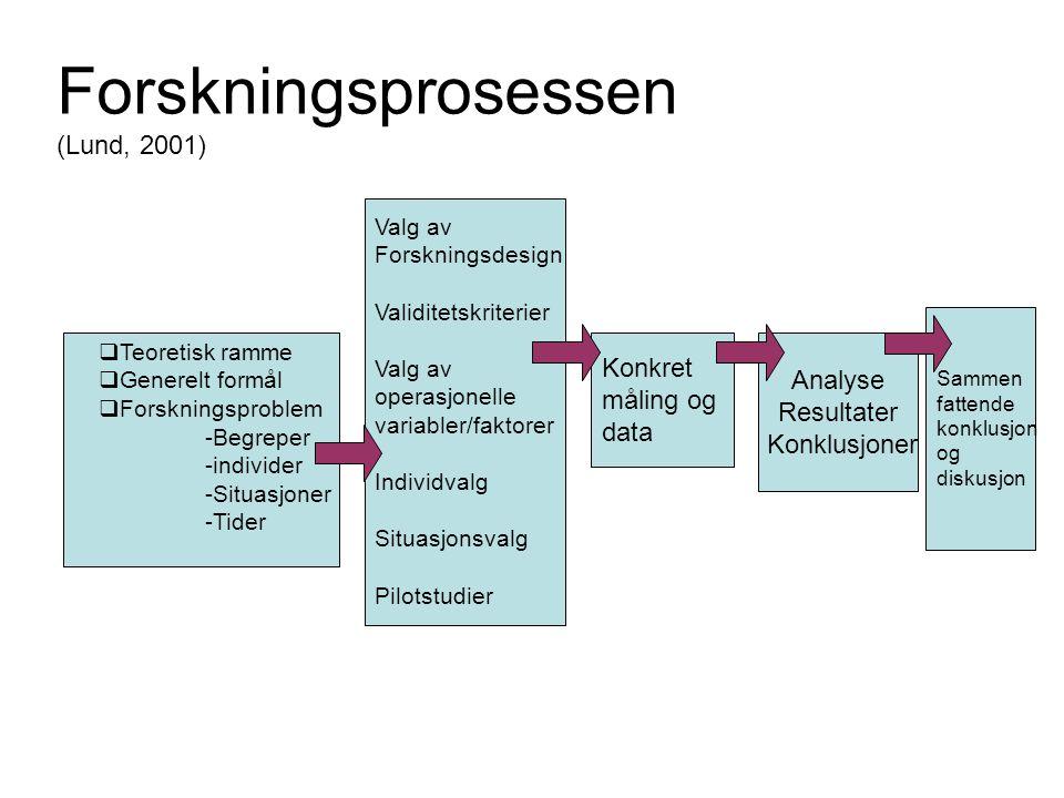 Konkret måling og data Analyse Resultater Konklusjoner Sammen fattende konklusjon og diskusjon  Teoretisk ramme  Generelt formål  Forskningsproblem