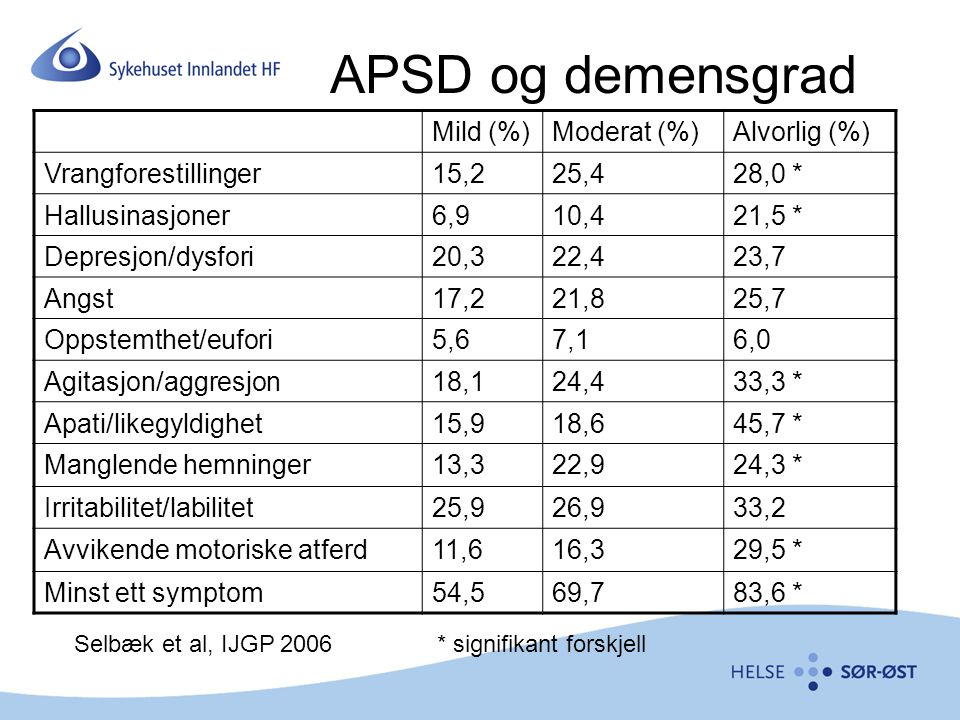 APSD og demensgrad Mild (%)Moderat (%)Alvorlig (%) Vrangforestillinger15,225,428,0 * Hallusinasjoner6,910,421,5 * Depresjon/dysfori20,322,423,7 Angst1