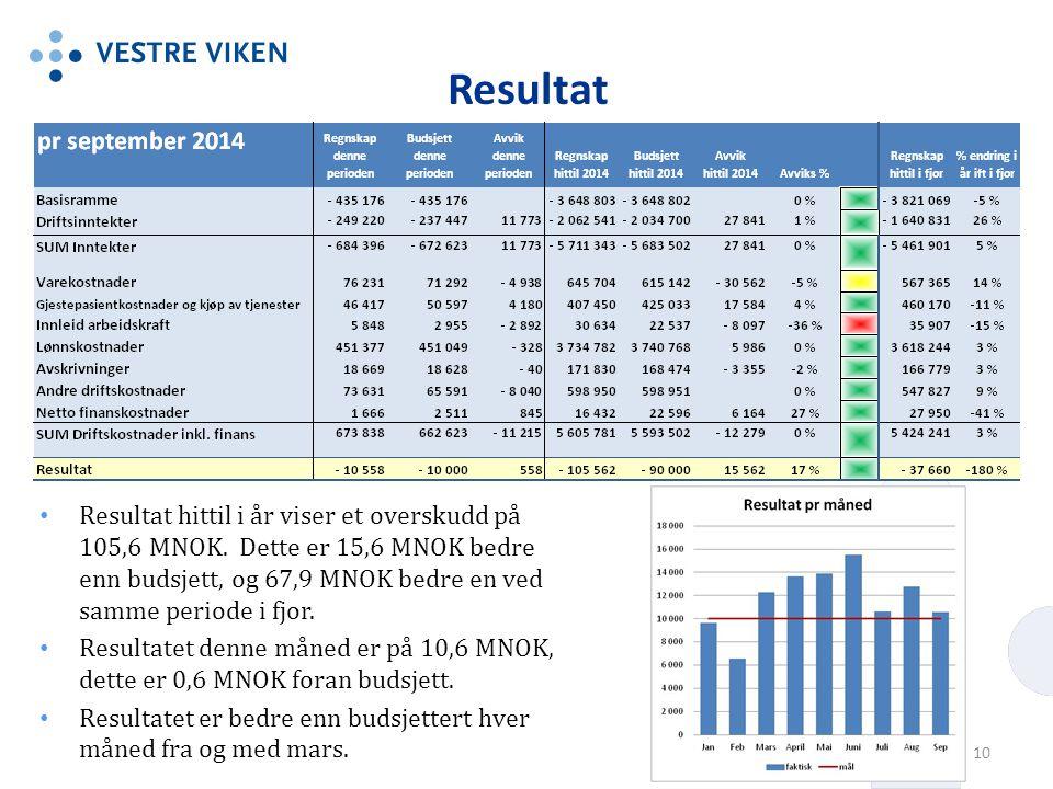 Resultat Resultat hittil i år viser et overskudd på 105,6 MNOK.