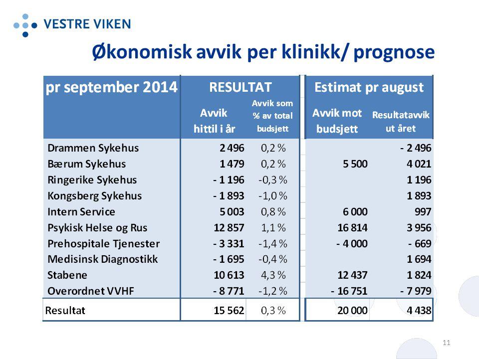 Økonomisk avvik per klinikk/ prognose 11