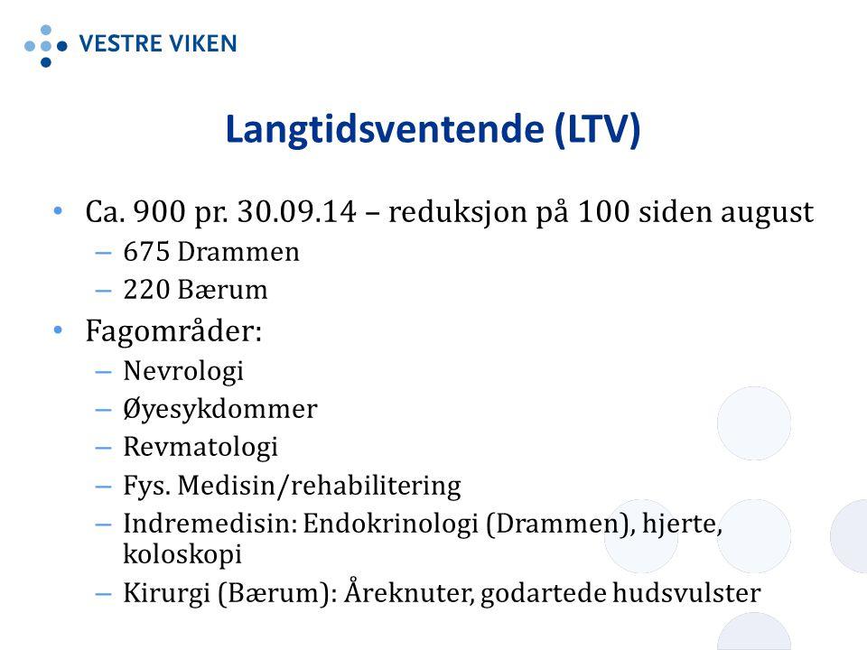 Langtidsventende (LTV) Ca.900 pr.