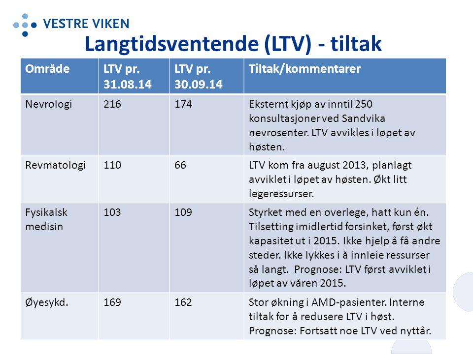 Langtidsventende (LTV) - tiltak OmrådeLTV pr.31.08.14 LTV pr.