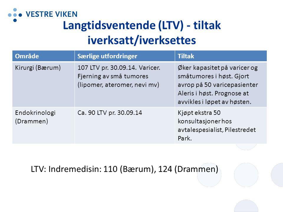 Langtidsventende (LTV) - tiltak iverksatt/iverksettes OmrådeSærlige utfordringerTiltak Kirurgi (Bærum)107 LTV pr.