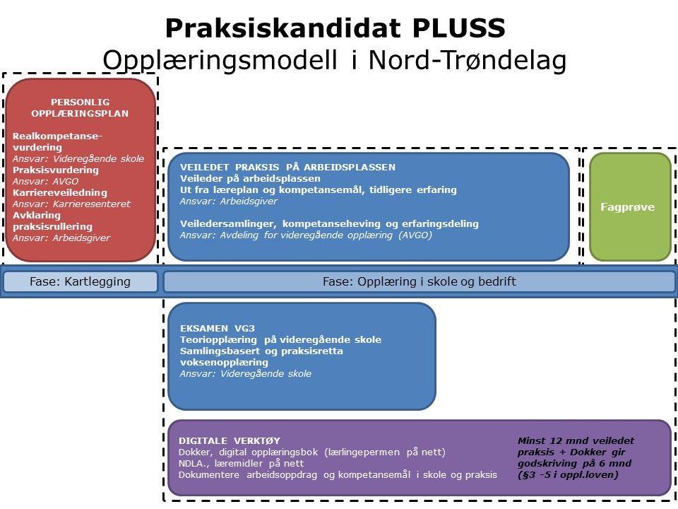 Praksiskandidat PLUSS Opplæringsmodell i Nord-Trøndelag DIGITALE VERKTØY Minst 12 mnd veiledet Dokker, digital opplæringsbok (lærlingepermen på nett) praksis + Dokker gir NDLA., læremidler på nettgodskriving på 6 mnd Dokumentere arbeidsoppdrag og kompetansemål i skole og praksis(§3 -5 i oppl.loven) Fase: KartleggingFase: Opplæring i skole og bedrift EKSAMEN VG3 Teoriopplæring på videregående skole Samlingsbasert og praksisretta voksenopplæring Ansvar: Videregående skole VEILEDET PRAKSIS PÅ ARBEIDSPLASSEN Veileder på arbeidsplassen Ut fra læreplan og kompetansemål, tidligere erfaring Ansvar: Arbeidsgiver Veiledersamlinger, kompetanseheving og erfaringsdeling Ansvar: Avdeling for videregående opplæring (AVGO) Fagprøve PERSONLIG OPPLÆRINGSPLAN Realkompetanse- vurdering Ansvar: Videregående skole Praksisvurdering Ansvar: AVGO Karriereveiledning Ansvar: Karrieresenteret Avklaring praksisrullering Ansvar: Arbeidsgiver