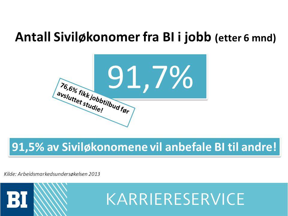 Antall Siviløkonomer fra BI i jobb (etter 6 mnd) 91,7% 76,6% fikk jobbtilbud før avsluttet studie! Kilde: Arbeidsmarkedsundersøkelsen 2013 91,5% av Si