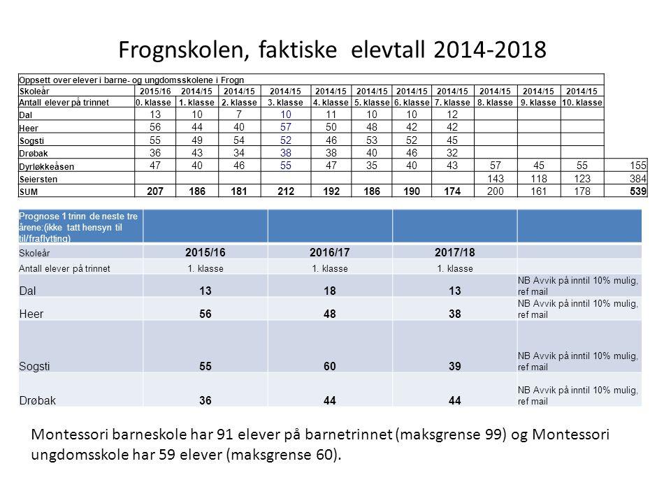 Oppsett over elever i barne- og ungdomsskolene i Frogn Skoleår2015/162014/15 Antall elever på trinnet0.